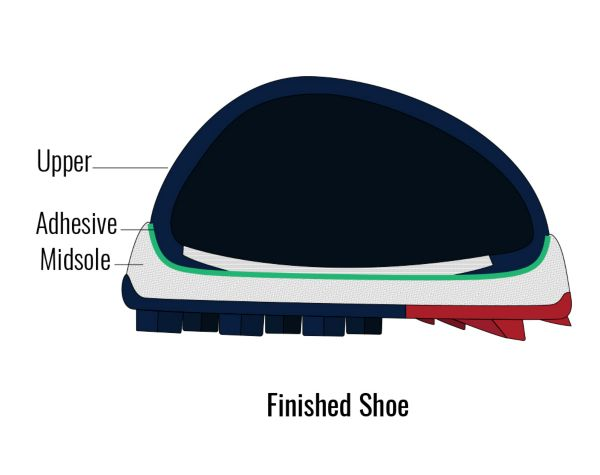 Tensile Strength - Finished Shoe
